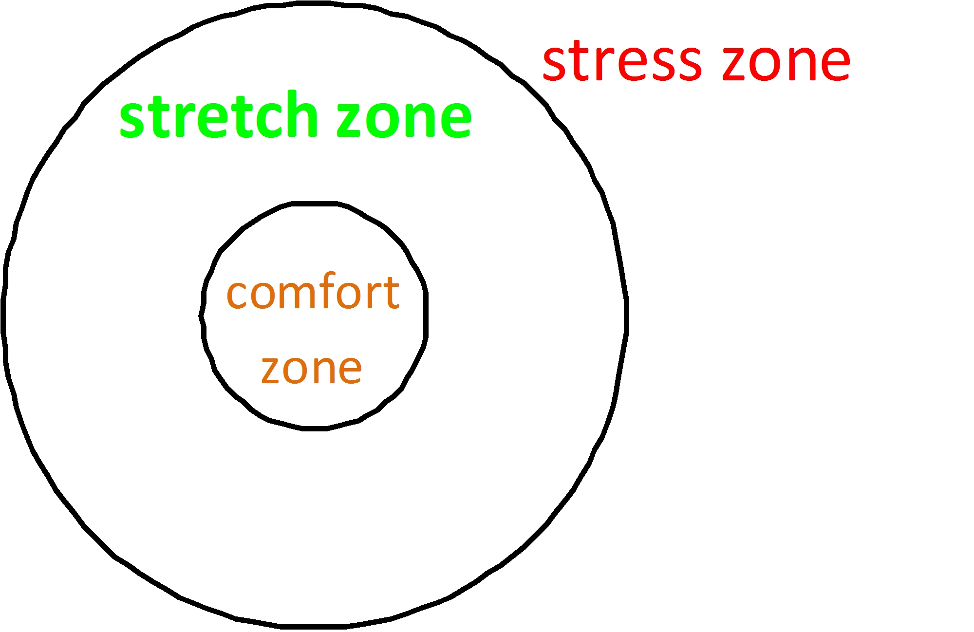Stretch don t stress for Comfort zone
