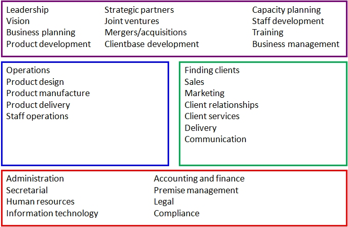 business functional structure detailed