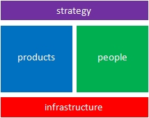 business functional structure